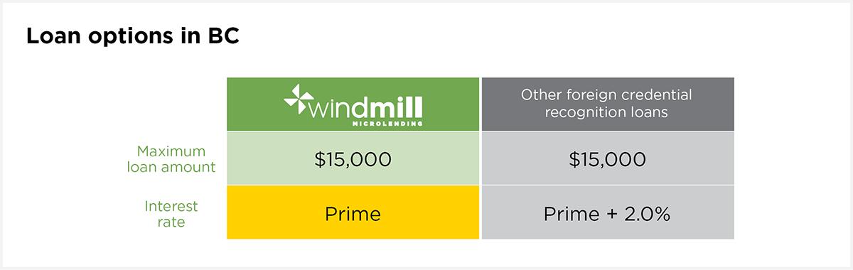Windmill Microlending BC