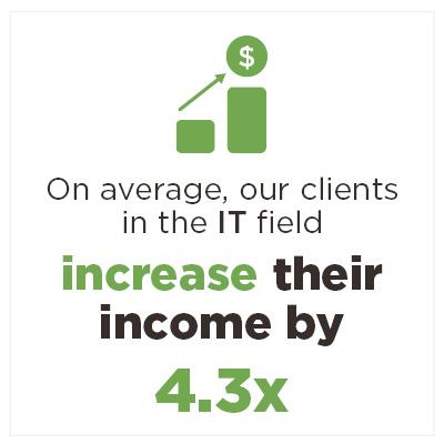 IT client income